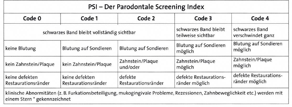 PSI - Parodontale Screening Index